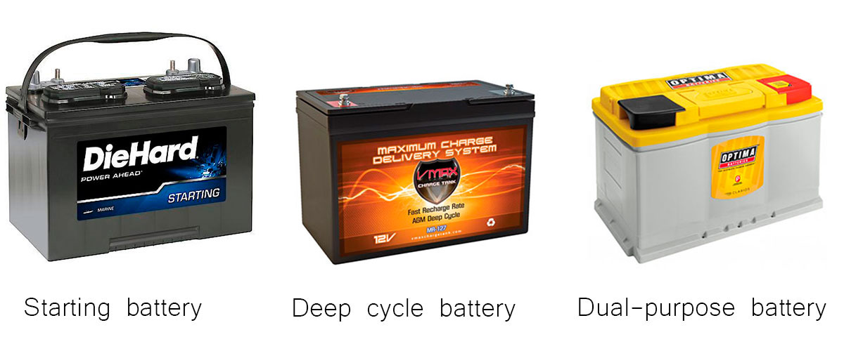 Difference between SLI, deep cycle, and dual-purpose batteries